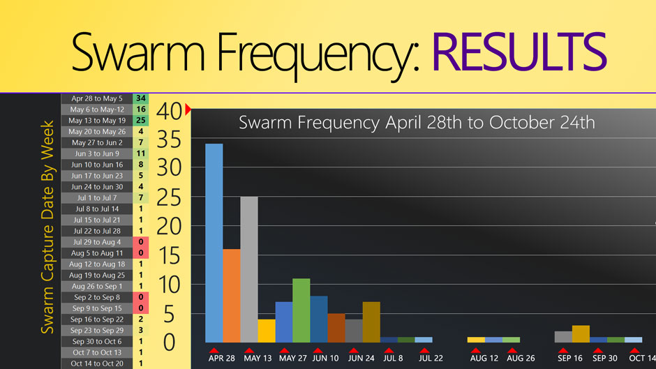 Swarm-Frequency