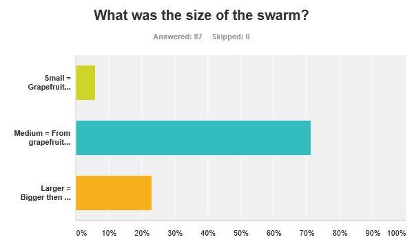 2014-0602_swarm size